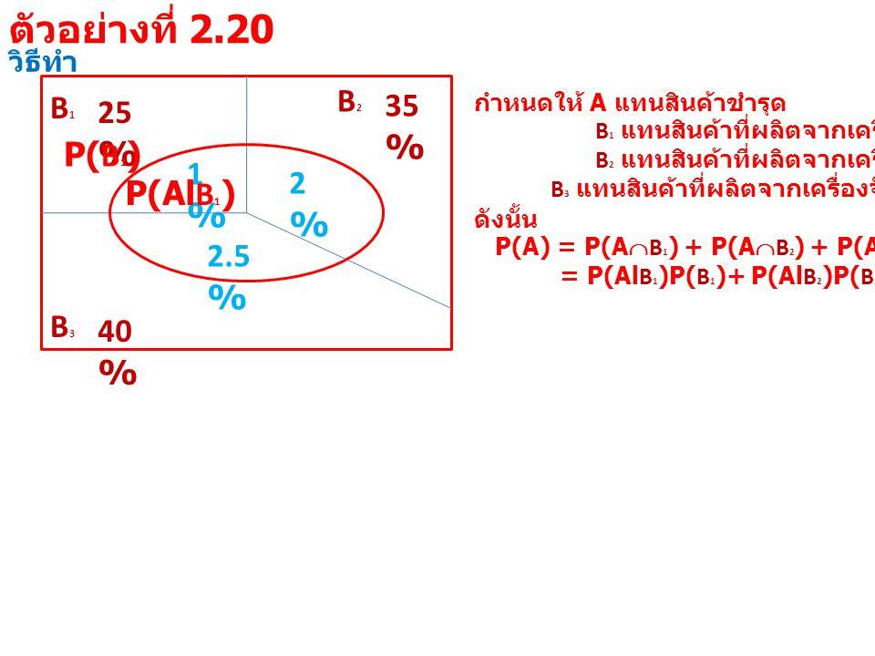 วิธีทำ B1B1 25 % B3B3 40 % B2B2 35 % 1%1% 2%2% 2.5 % กำหนดให้ A แทนสินค้าชำรุด B 1 แทนสินค้าที่ผลิตจากเครื่องจักรที่ 1 B 2 แทนสินค้าที่ผลิตจากเครื่องจักรที่ 2 B 3 แทนสินค้าที่ผลิตจากเครื่องจักรที่ 3 ดังนั้น P(A) = P(A  B 1 ) + P(A  B 2 ) + P(A  B 3 ) = P(Al B 1 )P( B 1 )+ P(Al B 2 )P( B 2 )+ P(Al B 3 )P( B 3 ) P(Al B 1 ) P( B 1 ) ตัวอย่างที่ 2.20