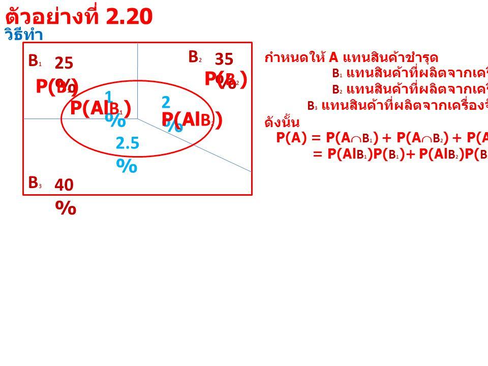 วิธีทำ B1B1 25 % B3B3 40 % B2B2 35 % 1%1% 2%2% 2.5 % กำหนดให้ A แทนสินค้าชำรุด B 1 แทนสินค้าที่ผลิตจากเครื่องจักรที่ 1 B 2 แทนสินค้าที่ผลิตจากเครื่องจักรที่ 2 B 3 แทนสินค้าที่ผลิตจากเครื่องจักรที่ 3 ดังนั้น P(A) = P(A  B 1 ) + P(A  B 2 ) + P(A  B 3 ) = P(Al B 1 )P( B 1 )+ P(Al B 2 )P( B 2 )+ P(Al B 3 )P( B 3 ) P(Al B 1 ) P( B 1 ) P(Al B 2 ) P( B 2 ) ตัวอย่างที่ 2.20