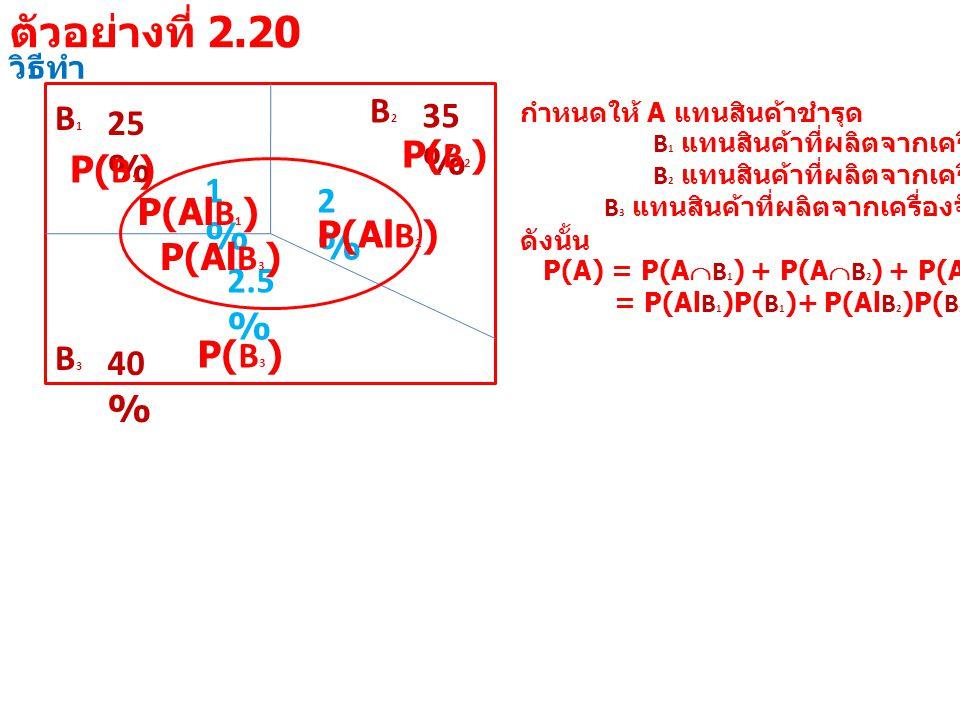 วิธีทำ B1B1 25 % B3B3 40 % B2B2 35 % 1%1% 2%2% 2.5 % กำหนดให้ A แทนสินค้าชำรุด B 1 แทนสินค้าที่ผลิตจากเครื่องจักรที่ 1 B 2 แทนสินค้าที่ผลิตจากเครื่องจักรที่ 2 B 3 แทนสินค้าที่ผลิตจากเครื่องจักรที่ 3 ดังนั้น P(A) = P(A  B 1 ) + P(A  B 2 ) + P(A  B 3 ) = P(Al B 1 )P( B 1 )+ P(Al B 2 )P( B 2 )+ P(Al B 3 )P( B 3 ) P(Al B 1 ) P( B 1 ) P(Al B 2 ) P( B 2 ) P(Al B 3 ) P( B 3 ) ตัวอย่างที่ 2.20