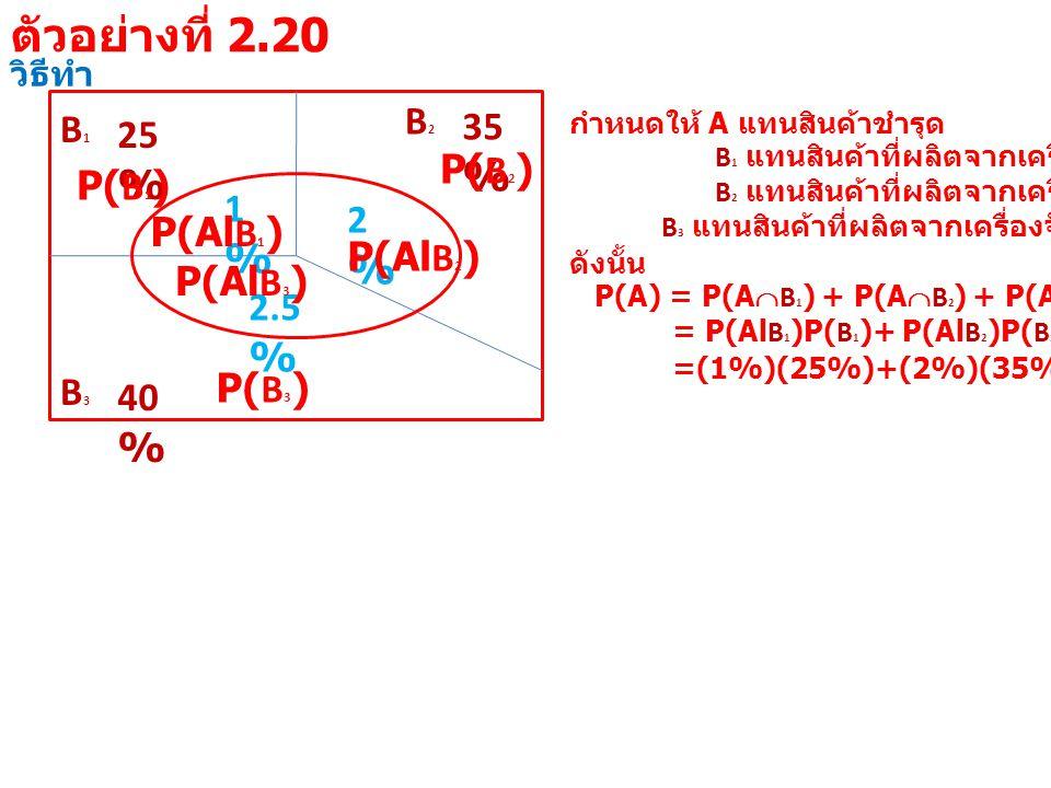 วิธีทำ B1B1 25 % B3B3 40 % B2B2 35 % 1%1% 2%2% 2.5 % กำหนดให้ A แทนสินค้าชำรุด B 1 แทนสินค้าที่ผลิตจากเครื่องจักรที่ 1 B 2 แทนสินค้าที่ผลิตจากเครื่องจักรที่ 2 B 3 แทนสินค้าที่ผลิตจากเครื่องจักรที่ 3 ดังนั้น P(A) = P(A  B 1 ) + P(A  B 2 ) + P(A  B 3 ) = P(Al B 1 )P( B 1 )+ P(Al B 2 )P( B 2 )+ P(Al B 3 )P( B 3 ) =(1%)(25%)+(2%)(35%)+(2.5%)(40%) P(Al B 1 ) P( B 1 ) P(Al B 2 ) P( B 2 ) P(Al B 3 ) P( B 3 ) ตัวอย่างที่ 2.20