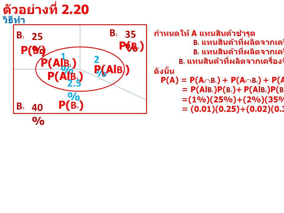 วิธีทำ B1B1 25 % B3B3 40 % B2B2 35 % 1%1% 2%2% 2.5 % กำหนดให้ A แทนสินค้าชำรุด B 1 แทนสินค้าที่ผลิตจากเครื่องจักรที่ 1 B 2 แทนสินค้าที่ผลิตจากเครื่องจักรที่ 2 B 3 แทนสินค้าที่ผลิตจากเครื่องจักรที่ 3 ดังนั้น P(A) = P(A  B 1 ) + P(A  B 2 ) + P(A  B 3 ) = P(Al B 1 )P( B 1 )+ P(Al B 2 )P( B 2 )+ P(Al B 3 )P( B 3 ) =(1%)(25%)+(2%)(35%)+(2.5%)(40%) = (0.01)(0.25)+(0.02)(0.35)+(0.025)(0.40) P(Al B 1 ) P( B 1 ) P(Al B 2 ) P( B 2 ) P(Al B 3 ) P( B 3 ) ตัวอย่างที่ 2.20