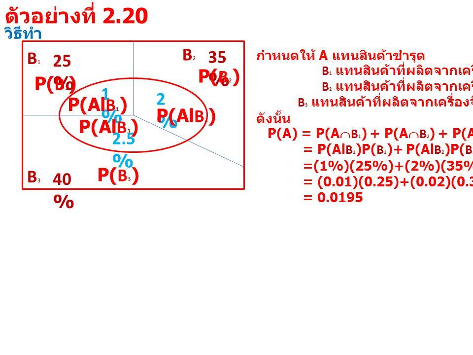 วิธีทำ B1B1 25 % B3B3 40 % B2B2 35 % 1%1% 2%2% 2.5 % กำหนดให้ A แทนสินค้าชำรุด B 1 แทนสินค้าที่ผลิตจากเครื่องจักรที่ 1 B 2 แทนสินค้าที่ผลิตจากเครื่องจักรที่ 2 B 3 แทนสินค้าที่ผลิตจากเครื่องจักรที่ 3 ดังนั้น P(A) = P(A  B 1 ) + P(A  B 2 ) + P(A  B 3 ) = P(Al B 1 )P( B 1 )+ P(Al B 2 )P( B 2 )+ P(Al B 3 )P( B 3 ) =(1%)(25%)+(2%)(35%)+(2.5%)(40%) = (0.01)(0.25)+(0.02)(0.35)+(0.025)(0.40) = 0.0195 P(Al B 1 ) P( B 1 ) P(Al B 2 ) P( B 2 ) P(Al B 3 ) P( B 3 ) ตัวอย่างที่ 2.20