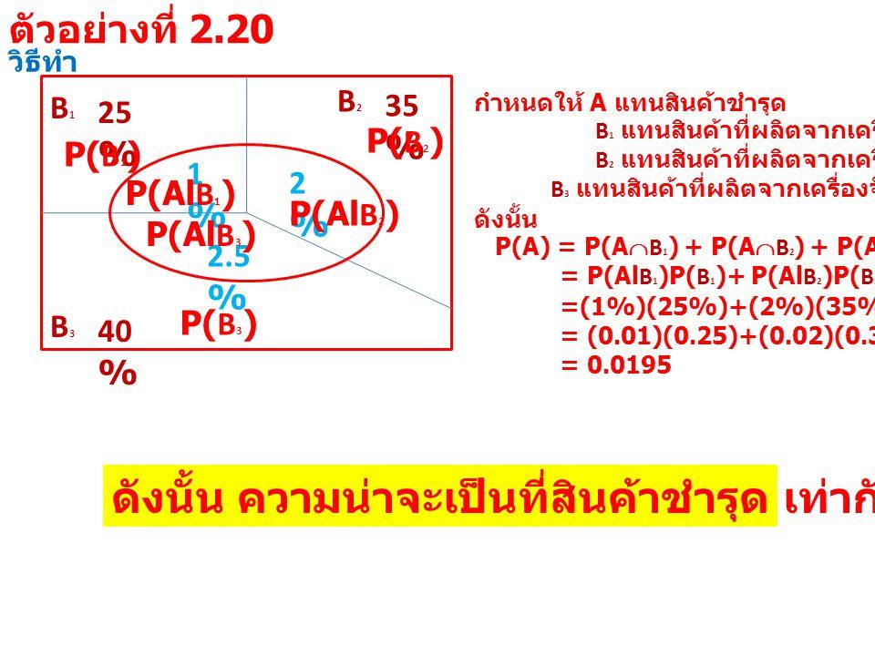 วิธีทำ B1B1 25 % B3B3 40 % B2B2 35 % 1%1% 2%2% 2.5 % กำหนดให้ A แทนสินค้าชำรุด B 1 แทนสินค้าที่ผลิตจากเครื่องจักรที่ 1 B 2 แทนสินค้าที่ผลิตจากเครื่องจักรที่ 2 B 3 แทนสินค้าที่ผลิตจากเครื่องจักรที่ 3 ดังนั้น P(A) = P(A  B 1 ) + P(A  B 2 ) + P(A  B 3 ) = P(Al B 1 )P( B 1 )+ P(Al B 2 )P( B 2 )+ P(Al B 3 )P( B 3 ) =(1%)(25%)+(2%)(35%)+(2.5%)(40%) = (0.01)(0.25)+(0.02)(0.35)+(0.025)(0.40) = 0.0195 P(Al B 1 ) P( B 1 ) P(Al B 2 ) P( B 2 ) P(Al B 3 ) P( B 3 ) ดังนั้น ความน่าจะเป็นที่สินค้าชำรุด เท่ากับ 0.0195 ตัวอย่างที่ 2.20