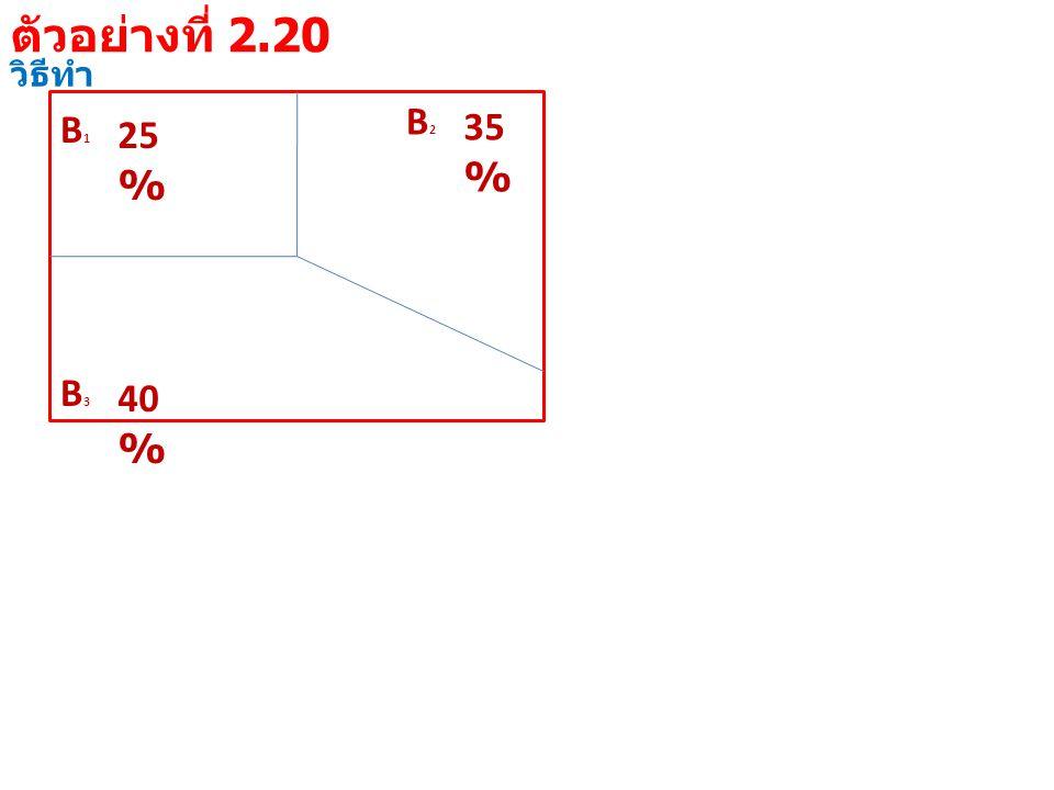 วิธีทำ B1B1 25 % B3B3 40 % B2B2 35 % ตัวอย่างที่ 2.20