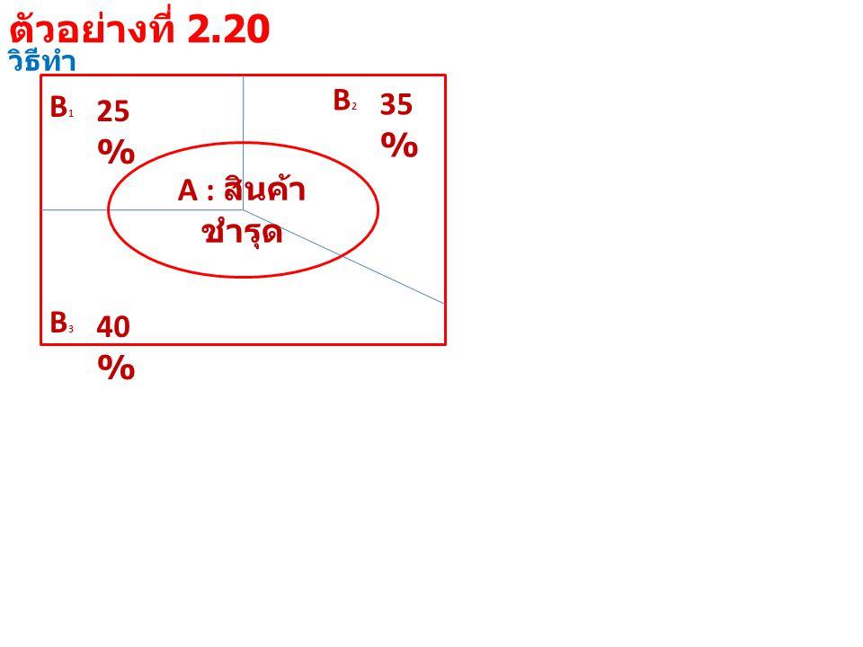 วิธีทำ B1B1 25 % B3B3 40 % B2B2 35 % A : สินค้า ชำรุด ตัวอย่างที่ 2.20