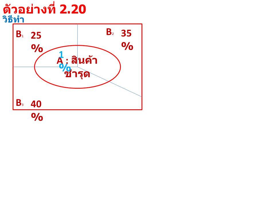 วิธีทำ B1B1 25 % B3B3 40 % B2B2 35 % A : สินค้า ชำรุด 1%1% ตัวอย่างที่ 2.20