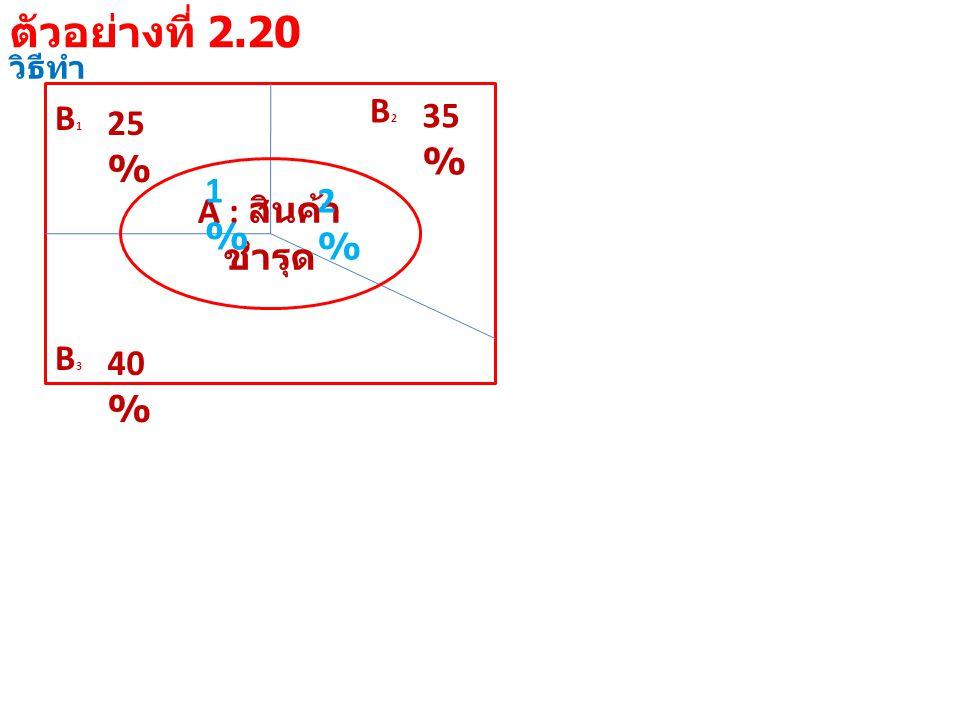 วิธีทำ B1B1 25 % B3B3 40 % B2B2 35 % A : สินค้า ชำรุด 1%1% 2%2% ตัวอย่างที่ 2.20