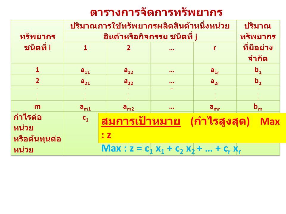 สมการเป้าหมาย ( กำไรสูงสุด ) Max : z Max : z = c 1 x 1 + c 2 x 2 + … + c r x r