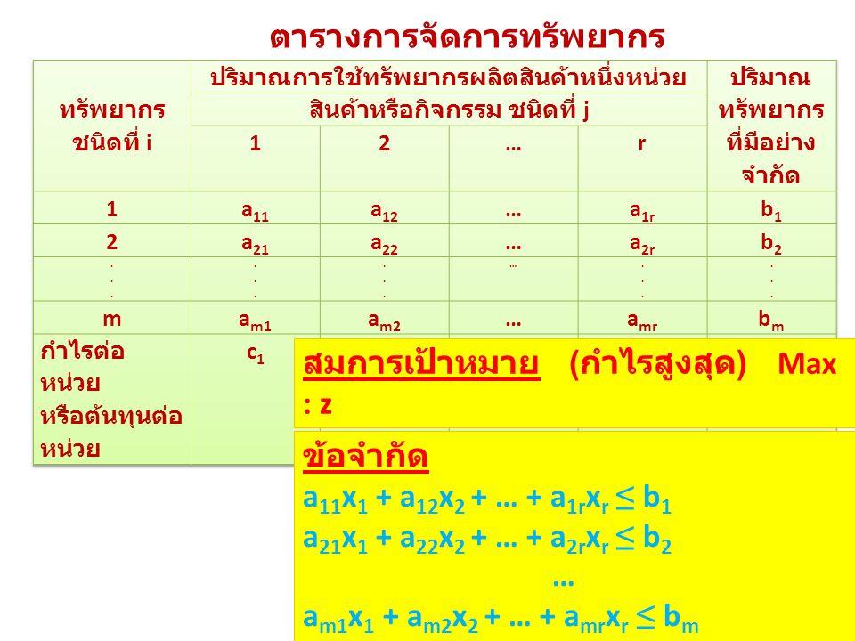 ตารางการจัดการทรัพยากร สมการเป้าหมาย ( กำไรสูงสุด ) Max : z Max : z = c 1 x 1 + c 2 x 2 + … + c r x r ข้อจำกัด a 11 x 1 + a 12 x 2 + … + a 1r x r ≤ b 1 a 21 x 1 + a 22 x 2 + … + a 2r x r ≤ b 2 … a m1 x 1 + a m2 x 2 + … + a mr x r ≤ b m