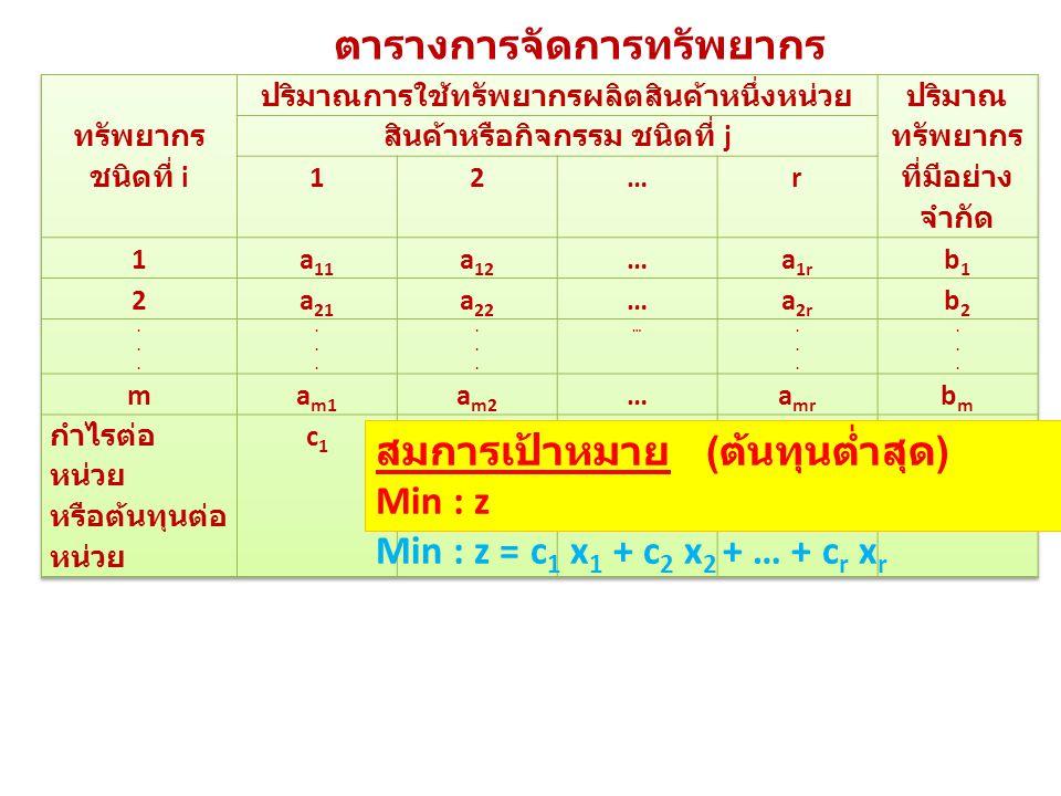 ตารางการจัดการทรัพยากร สมการเป้าหมาย ( ต้นทุนต่ำสุด ) Min : z Min : z = c 1 x 1 + c 2 x 2 + … + c r x r