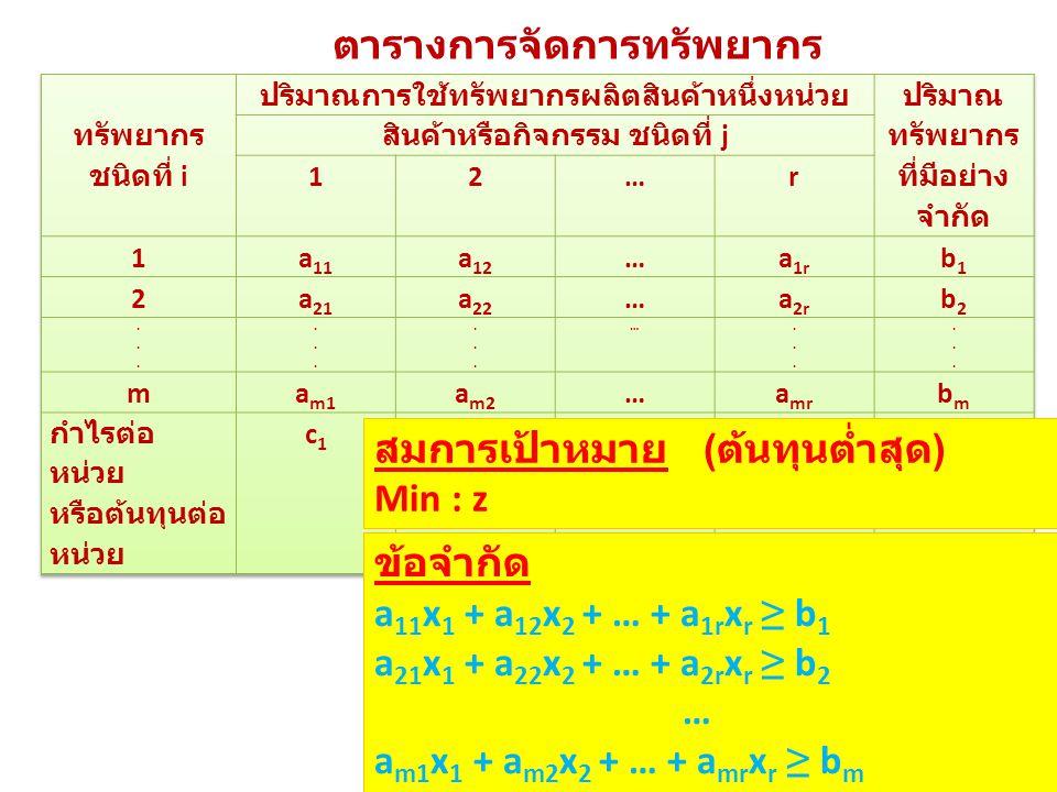 ตารางการจัดการทรัพยากร สมการเป้าหมาย ( ต้นทุนต่ำสุด ) Min : z Min : z = c 1 x 1 + c 2 x 2 + … + c r x r ข้อจำกัด a 11 x 1 + a 12 x 2 + … + a 1r x r ≥ b 1 a 21 x 1 + a 22 x 2 + … + a 2r x r ≥ b 2 … a m1 x 1 + a m2 x 2 + … + a mr x r ≥ b m