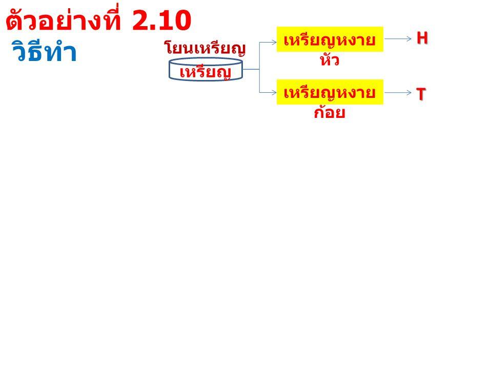 ตัวอย่างที่ 2.10 วิธีทำ โยนเหรียญ เหรียญ เหรียญหงาย หัว เหรียญหงาย ก้อย H T ผลการ ตรวจ โยนเหรียญครั้งที่ 123 แบบที่ 1 HHH แบบที่ 2 HHT แบบที่ 3 HTH แบบที่ 4 HTT แบบที่ 5 THH แบบที่ 6 THT แบบที่ 7 TTH แบบที่ 8TTT
