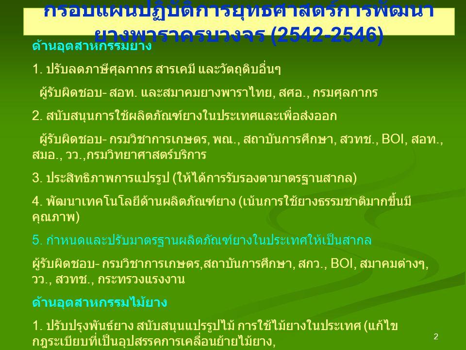 2 กรอบแผนปฏิบัติการยุทธศาสตร์การพัฒนา ยางพาราครบวงจร (2542-2546) ด้านอุตสาหกรรมยาง 1.