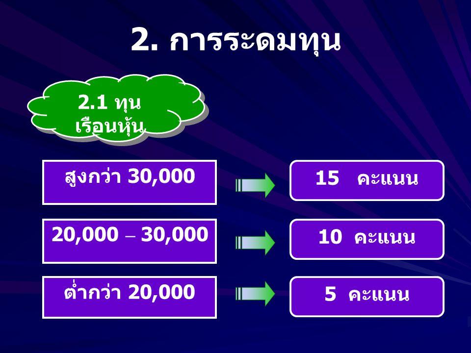 2.2 การ ฝากเงิน สูงกว่า 10,000 5,000 – 10,000 ต่ำกว่า 5,000 ไม่ทำธุรกิจ 20 คะแนน 15 คะแนน 10 คะแนน 0 คะแนน