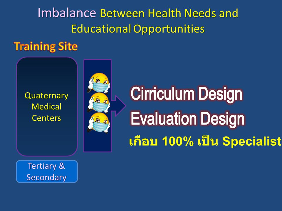 Quaternary Medical Centers Tertiary & Secondary เกือบ 100% เป็น Specialist Imbalance Between Health Needs and Educational Opportunities
