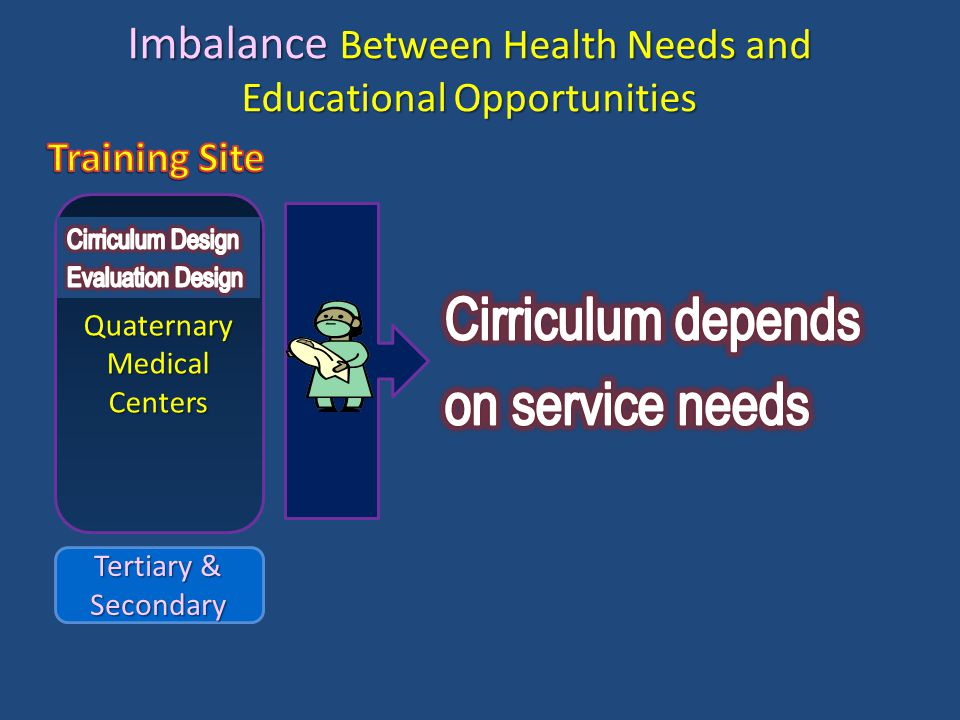 Quaternary Medical Centers Tertiary & Secondary TertiarySecondaryPrimaryPrevention&Promotion Quaternary Imbalance Between Health Needs and Educational Opportunities