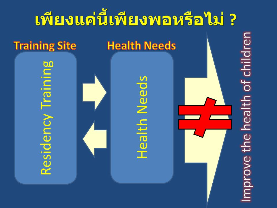Quaternary Medical Centers Tertiary & Secondary TertiarySecondaryPrimaryPrevention&Promotion Quaternary เพียงแค่นี้เพียงพอหรือไม่ ? Residency Training