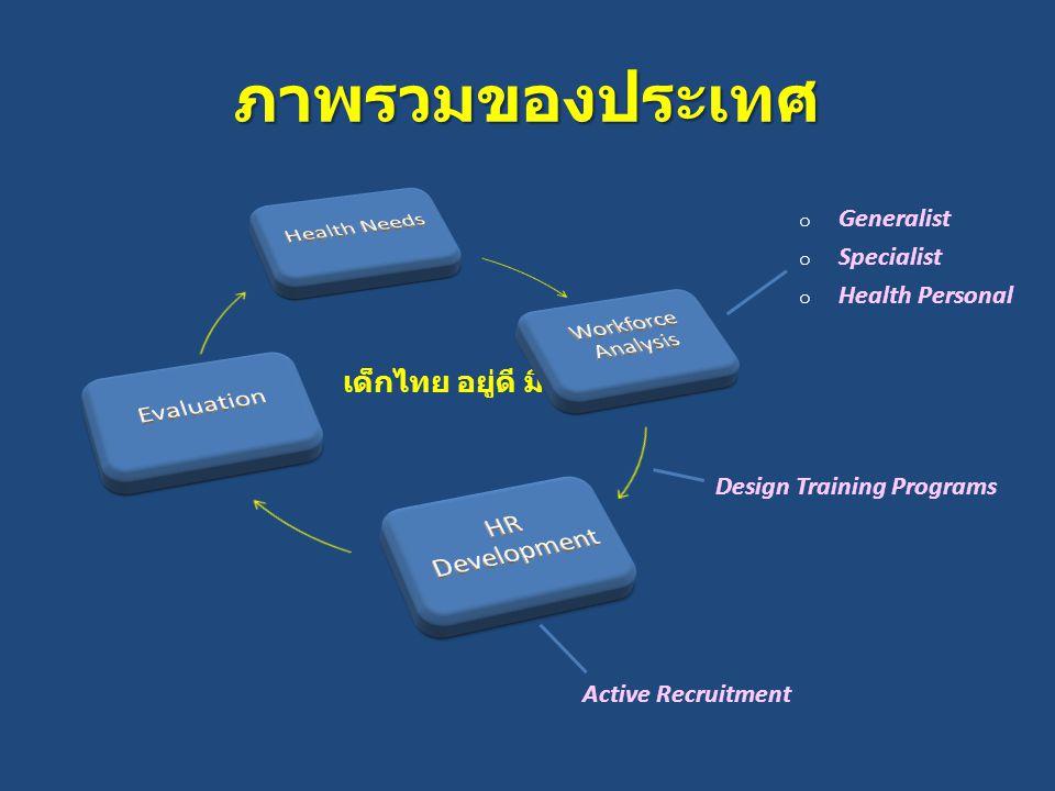 เด็กไทย อยู่ดี มีสุข ภาพรวมของประเทศ o Generalist o Specialist o Health Personal Design Training Programs Active Recruitment