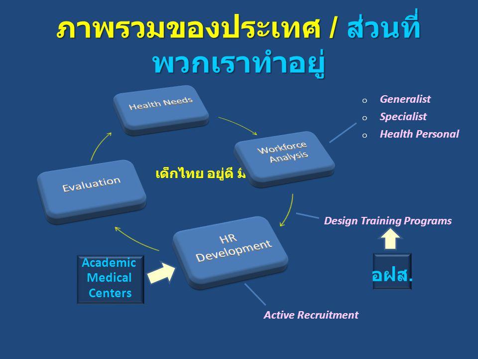 เด็กไทย อยู่ดี มีสุข ภาพรวมของประเทศ / ส่วนที่ พวกเราทำอยู่ o Generalist o Specialist o Health Personal Design Training Programs Active Recruitment Academic Medical Centers อฝส.