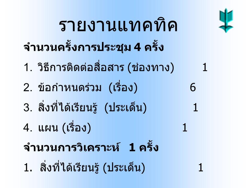รายงานแทคทิค จำนวนครั้งการประชุม 4 ครั้ง 1. วิธีการติดต่อสื่อสาร ( ช่องทาง ) 1 2. ข้อกำหนดร่วม ( เรื่อง ) 6 3. สิ่งที่ได้เรียนรู้ ( ประเด็น ) 1 4. แผน