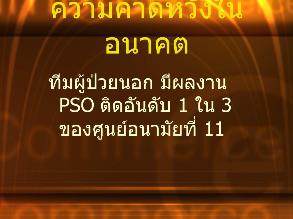 ความคาดหวังใน อนาคต ทีมผู้ป่วยนอก มีผลงาน PSO ติดอันดับ 1 ใน 3 ของศูนย์อนามัยที่ 11