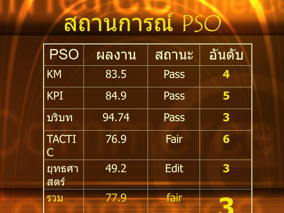 สถานการณ์ P SO อันดับสถานะผลงาน PSO 4Pass83.5KM 5Pass84.9KPI 3Pass94.74 บริบท 6Fair76.9TACTI C 3Edit49.2 ยุทธศา สตร์ 3 fair77.9 รวม