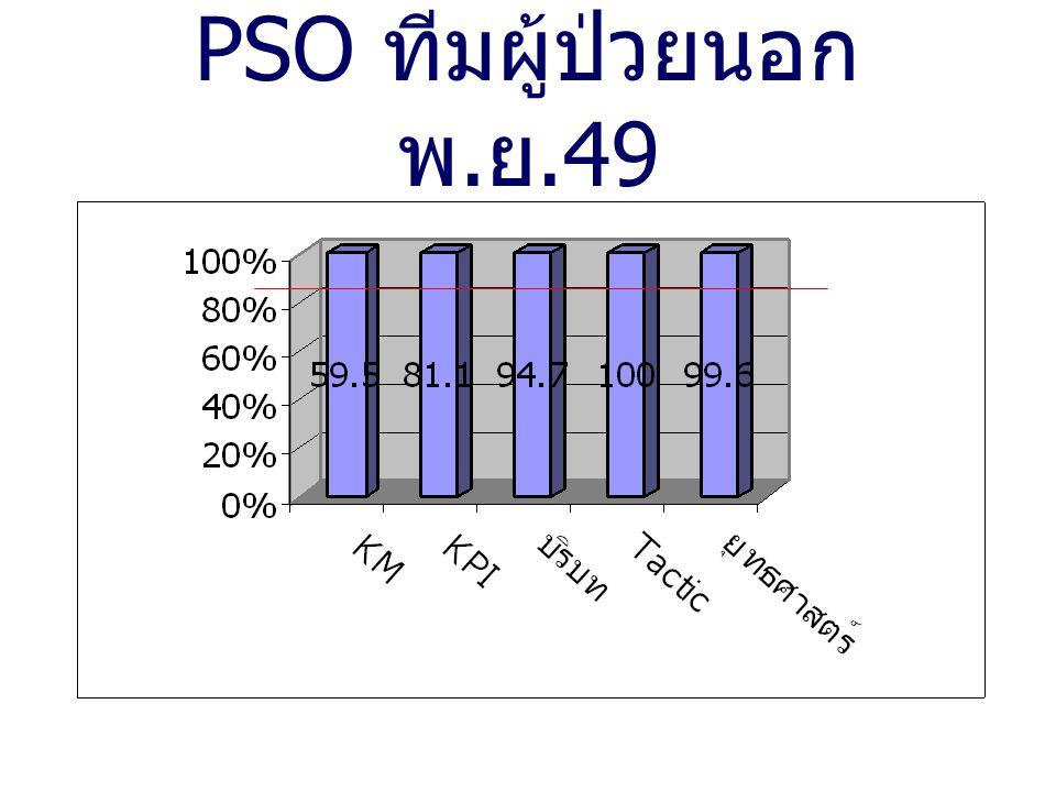 PSO ทีมผู้ป่วยนอก พ. ย.49