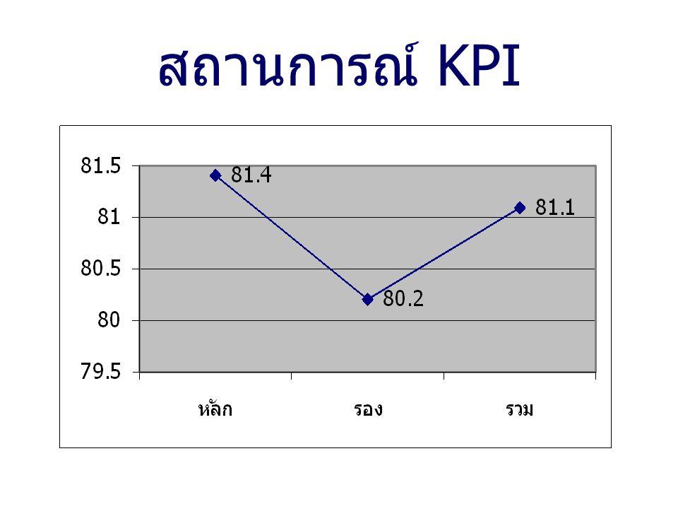สถานการณ์ KPI