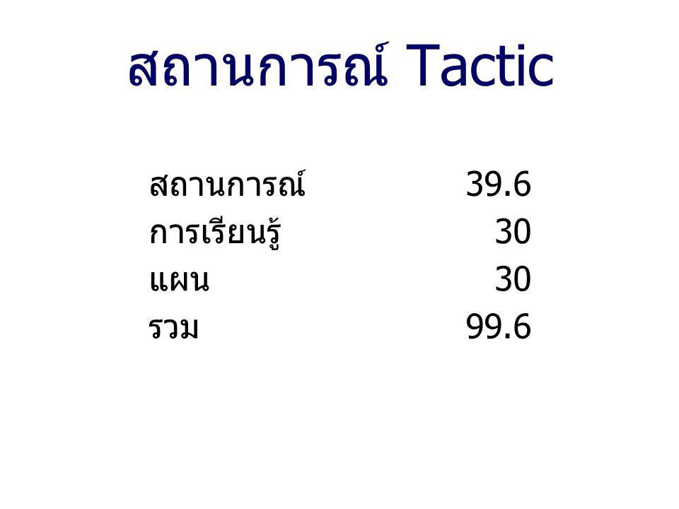 สถานการณ์ Tactic สถานการณ์ 39.6 การเรียนรู้ 30 แผน 30 รวม 99.6