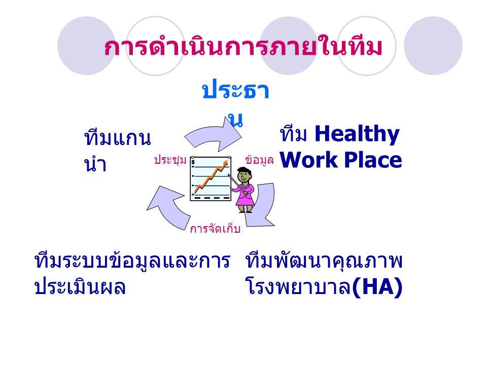 การดำเนินการภายในทีม ประธา น ทีมระบบข้อมูลและการ ประเมินผล ทีมแกน นำ ทีม Healthy Work Place ทีมพัฒนาคุณภาพ โรงพยาบาล (HA) ข้อมูล การ จัดเก็บ ประชุม
