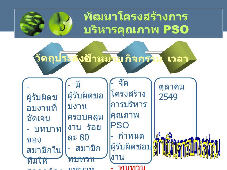 พัฒนาโครงสร้างการ บริหารคุณภาพ PSO เวลา วัตถุประสงค์ เป้าหมายกิจกรรม - มี ผู้รับผิดชอ บงาน ครอบคลุม งาน ร้อย ละ 80 - สมาชิก ทบทวน บทบาท หน้าที่ ร้อยละ 80 ตุลาคม 2549 - ผู้รับผิดช อบงานที่ ชัดเจน - บทบาท ของ สมาชิกใน ทีมให้ สอดคล้อง กับการ บริหารงา น - จัด โครงสร้าง การบริหาร คุณภาพ PSO - กำหนด ผู้รับผิดชอบ งาน - ทบทวบ บทบาท หน้าที่ สมาชิก