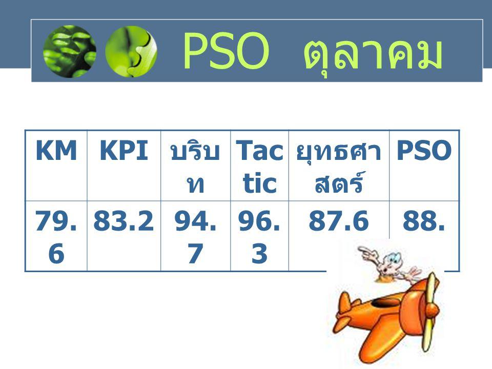 PSO ตุลาคม KMKPI บริบ ท Tac tic ยุทธศา สตร์ PSO 79. 6 83.294. 7 96. 3 87.688. 3