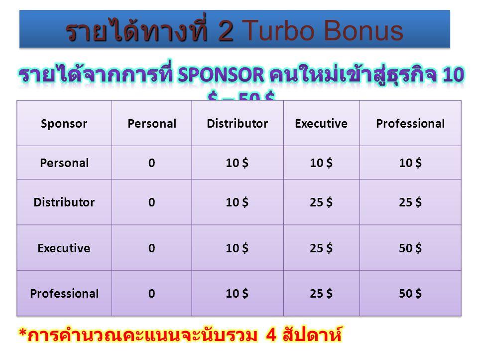 รายได้ทางที่ 2 รายได้ทางที่ 2 Turbo Bonus