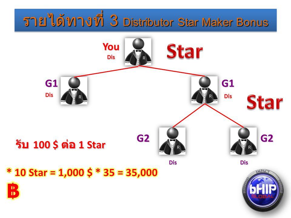 รายได้ทางที่ 3 Distributor Star Maker Bonus รับ 100 $ ต่อ 1 Star รับ 100 $ ต่อ 1 Star DisDis YouDis G1G1 Dis Dis G2G2