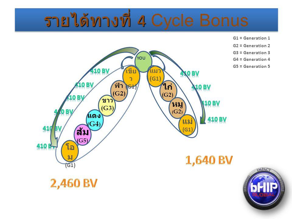 รายได้ทางที่ 4 รายได้ทางที่ 4 Cycle Bonus YOU เขีย ว (G1) ฟ้า (G2) ขาว (G3) แดง ( G4 ) ส้ม (G5) โอ ม (G1) แมว (G1) แม่ (G1) ไก่ (G2) หมู ( G2 ) G1 = Generation 1 G2 = Generation 2 G3 = Generation 3 G4 = Generation 4 G5 = Generation 5