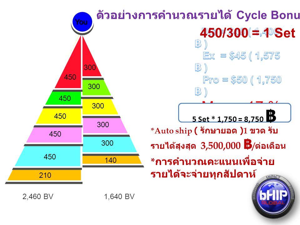 2,460 BV1,640 BV 300 450 300 450 300 450 140 210 YouYou 5 Set * 1,750 = 8,750 ฿ ตัวอย่างการคำนวณรายได้ Cycle Bonus *Auto ship ( รักษายอด )1 ขวด รับ รายได้สุงสุด 3,500,000 ฿ / ต่อเดือน * การคำนวณคะแนนเพื่อจ่าย รายได้จะจ่ายทุกสัปดาห์ 450/300 = 1 Set