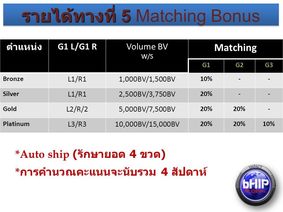 รายได้ทางที่ 5 รายได้ทางที่ 5 Matching Bonus ตำแหน่ง G1 L/G1 RVolume BV W/S Matching G1G2G3 Bronze L1/R11,000BV/1,500BV 10%-- Silver L1/R12,500BV/3,750BV 20%-- Gold L2/R/25,000BV/7,500BV 20% - Platinum L3/R310,000BV/15,000BV 20% 10% *Auto ship ( รักษายอด 4 ขวด ) * การคำนวณคะแนนจะนับรวม 4 สัปดาห์