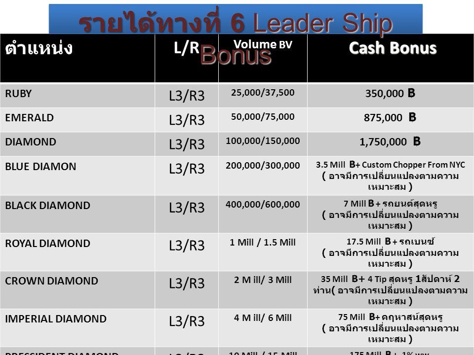 ตำแหน่ง L/R Volume BV Cash Bonus Cash Bonus RUBY L3/R3 25,000/37,500 350,000 ฿ EMERALD L3/R3 50,000/75,000 875,000 ฿ DIAMOND L3/R3 100,000/150,000 1,750,000 ฿ BLUE DIAMON L3/R3 200,000/300,000 3.5 Mill ฿ + Custom Chopper From NYC ( อาจมีการเปลี่ยนแปลงตามความ เหมาะสม ) BLACK DIAMOND L3/R3 400,000/600,000 7 Mill ฿ + รถยนต์สุดหรู ( อาจมีการเปลี่ยนแปลงตามความ เหมาะสม ) ROYAL DIAMOND L3/R3 1 Mill / 1.5 Mill 17.5 Mill ฿ + รถเบนซ์ ( อาจมีการเปลี่ยนแปลงตามความ เหมาะสม ) CROWN DIAMOND L3/R3 2 M ill/ 3 Mill 35 Mill ฿ + 4 Tip สุดหรู 1 สัปดาห์ 2 ท่าน ( อาจมีการเปลี่ยนแปลงตามความ เหมาะสม ) IMPERIAL DIAMOND L3/R3 4 M ill/ 6 Mill 75 Mill ฿ + คฤหาสน์สุดหรู ( อาจมีการเปลี่ยนแปลงตามความ เหมาะสม ) PRESSIDENT DIAMOND L3/R3 10 Mill / 15 Mill 175 Mill ฿ + 1% ww.