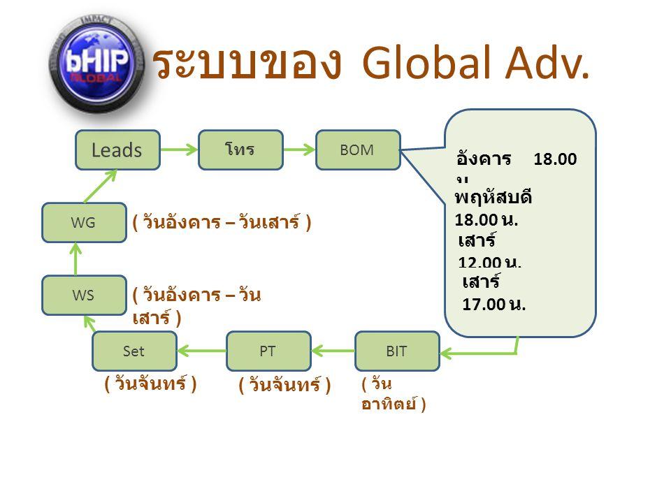 ระบบของ Global Adv.Leads โทร BOM อังคาร 18.00 น. พฤหัสบดี 18.00 น.
