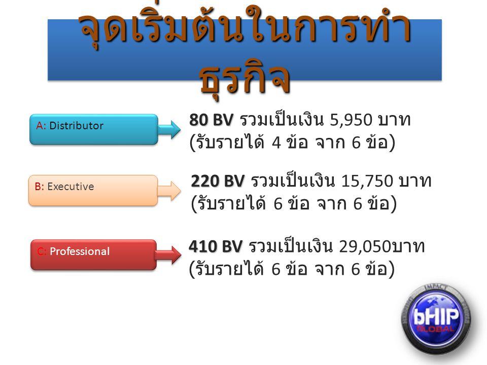 จุดเริ่มต้นในการทำ ธุรกิจ A: Distributor B: Executive C: Professional 80 BV 80 BV รวมเป็นเงิน 5,950 บาท ( รับรายได้ 4 ข้อ จาก 6 ข้อ ) 220 BV 220 BV รวมเป็นเงิน 15,750 บาท ( รับรายได้ 6 ข้อ จาก 6 ข้อ ) 410 BV 410 BV รวมเป็นเงิน 29,050 บาท ( รับรายได้ 6 ข้อ จาก 6 ข้อ )