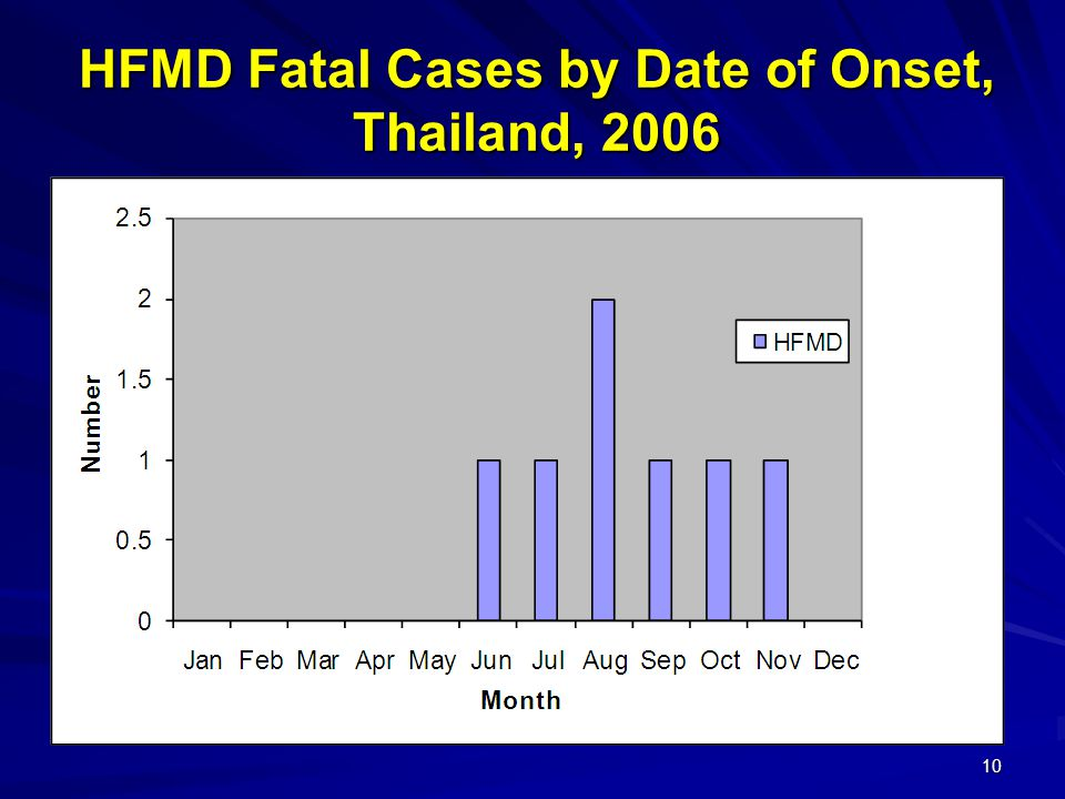10 HFMD Fatal Cases by Date of Onset, Thailand, 2006