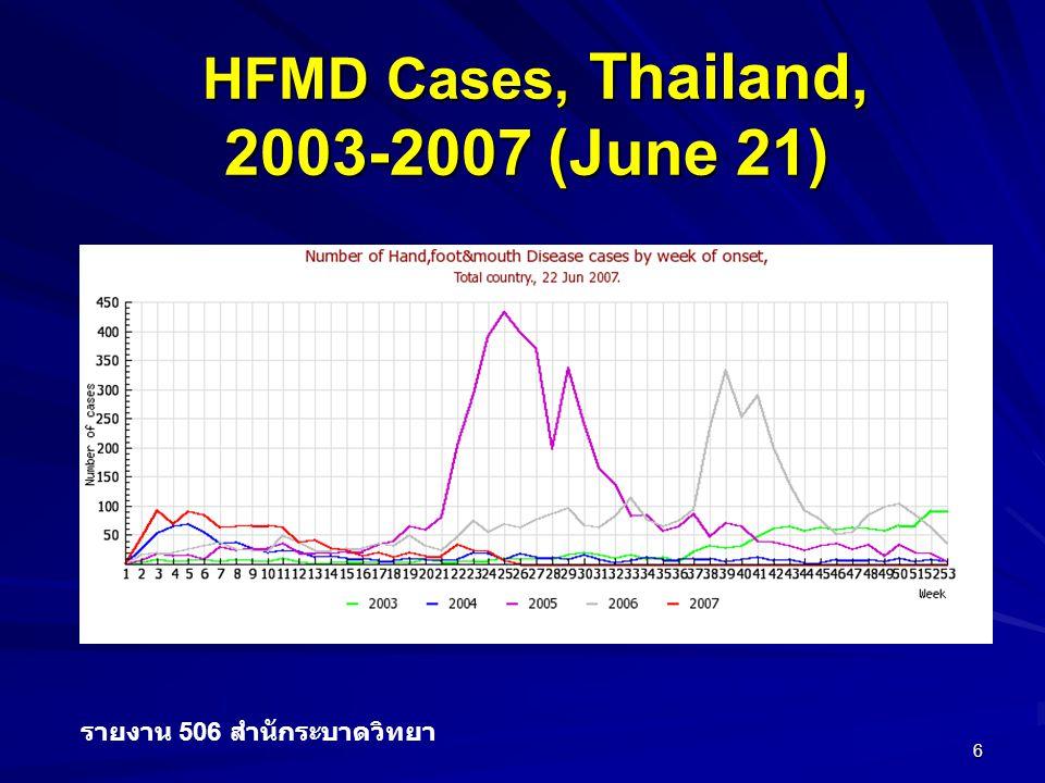6 HFMD Cases, Thailand, HFMD Cases, Thailand, 2003-2007 (June 21) รายงาน 506 สำนักระบาดวิทยา