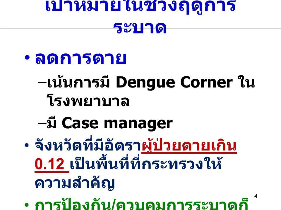 เป้าหมายในช่วงฤดูการ ระบาด ลดการตาย – เน้นการมี Dengue Corner ใน โรงพยาบาล – มี Case manager จังหวัดที่มีอัตราผู้ป่วยตายเกิน 0.12 เป็นพื้นที่ที่กระทรว