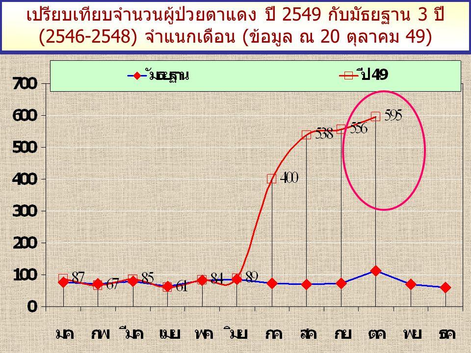 เปรียบเทียบจำนวนผู้ป่วยตาแดง ปี 2549 กับมัธยฐาน 3 ปี (2546-2548) จำแนกเดือน (ข้อมูล ณ 20 ตุลาคม 49)