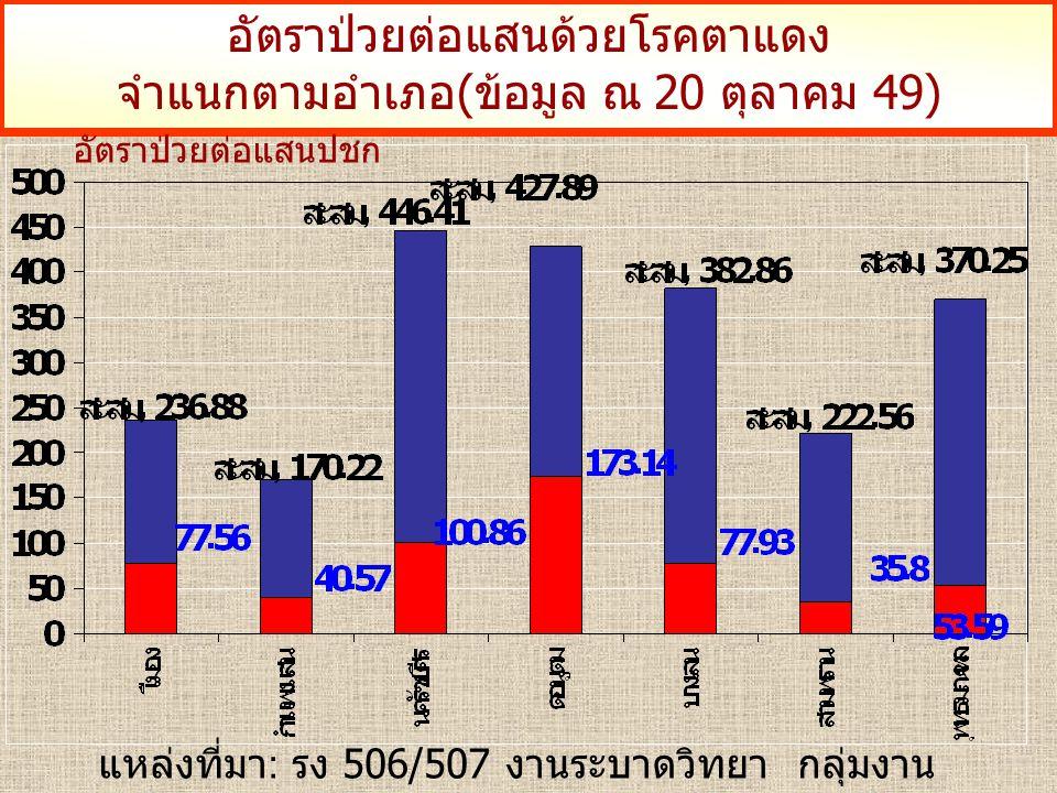เปรียบเทียบจำนวนผู้ป่วยโรคไข้เลือดออก จำแนกเดือน (ข้อมูล ณ 20 ตุลาคม 49)