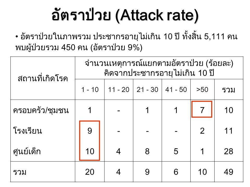อัตราป่วย (Attack rate) สถานที่เกิดโรค จำนวนเหตุการณ์แยกตามอัตราป่วย (ร้อยละ) คิดจากประชากรอายุไม่เกิน 10 ปี 1 - 1011 - 2021 - 3041 - 50>50 รวม ครอบคร