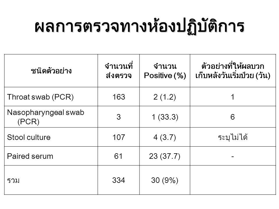 ผลการตรวจทางห้องปฏิบัติการ ชนิดตัวอย่าง จำนวนที่ ส่งตรวจ จำนวน Positive (%) ตัวอย่างที่ให้ผลบวก เก็บหลังวันเริ่มป่วย (วัน) Throat swab (PCR)1632 (1.2)