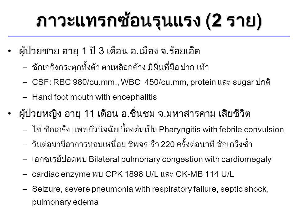 ภาวะแทรกซ้อนรุนแรง (2 ราย ) ผู้ป่วยชาย อายุ 1 ปี 3 เดือน อ.เมือง จ.ร้อยเอ็ด –ชักเกร็งกระตุกทั้งตัว ตาเหลือกค้าง มีผื่นที่มือ ปาก เท้า –CSF: RBC 980/cu