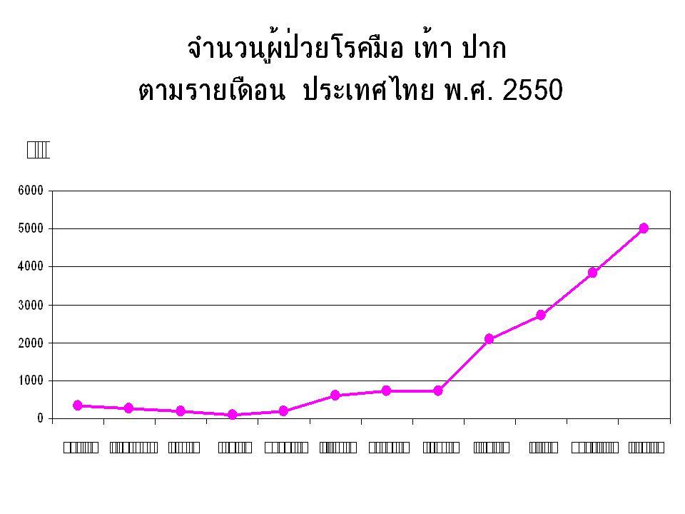 การรายงาน ได้รับแจ้ง 121 เหตุการณ์ ส่งรายงาน 118 ฉบับ (ผู้ป่วย 821 ราย) - ฉบับสมบูรณ์ 79 (66.9%) - รายงานเบื้องต้น 38 (32.2%) - ข่าวการระบาด 1 (0.8%) ลักษณะเหตุการณ์ - การระบาด 63 (53.4%) - Case report 52 (44.1%) - Case series 3 (2.5%)