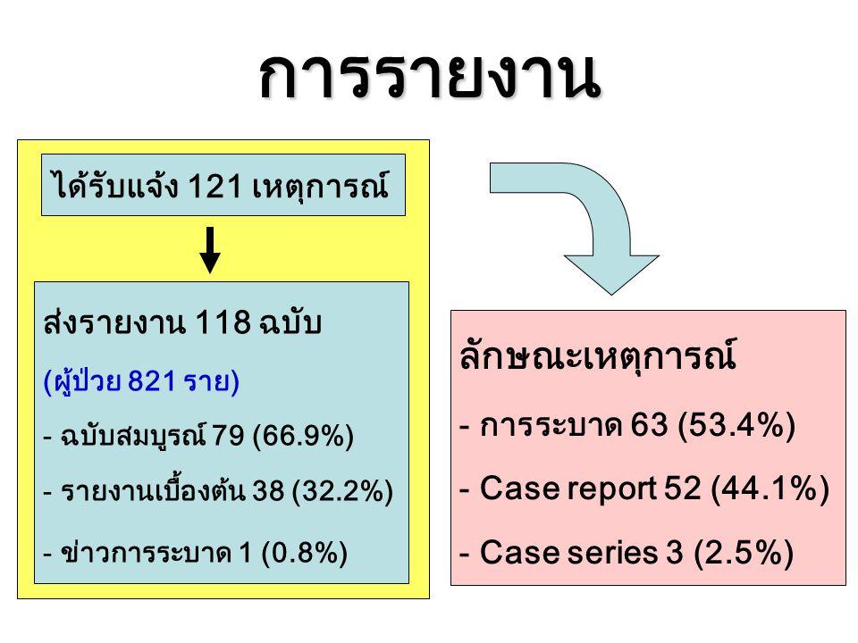 การรายงาน ได้รับแจ้ง 121 เหตุการณ์ ส่งรายงาน 118 ฉบับ (ผู้ป่วย 821 ราย) - ฉบับสมบูรณ์ 79 (66.9%) - รายงานเบื้องต้น 38 (32.2%) - ข่าวการระบาด 1 (0.8%)